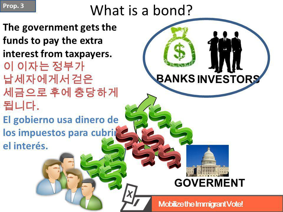 What is a bond.The government gets the funds to pay the extra interest from taxpayers.
