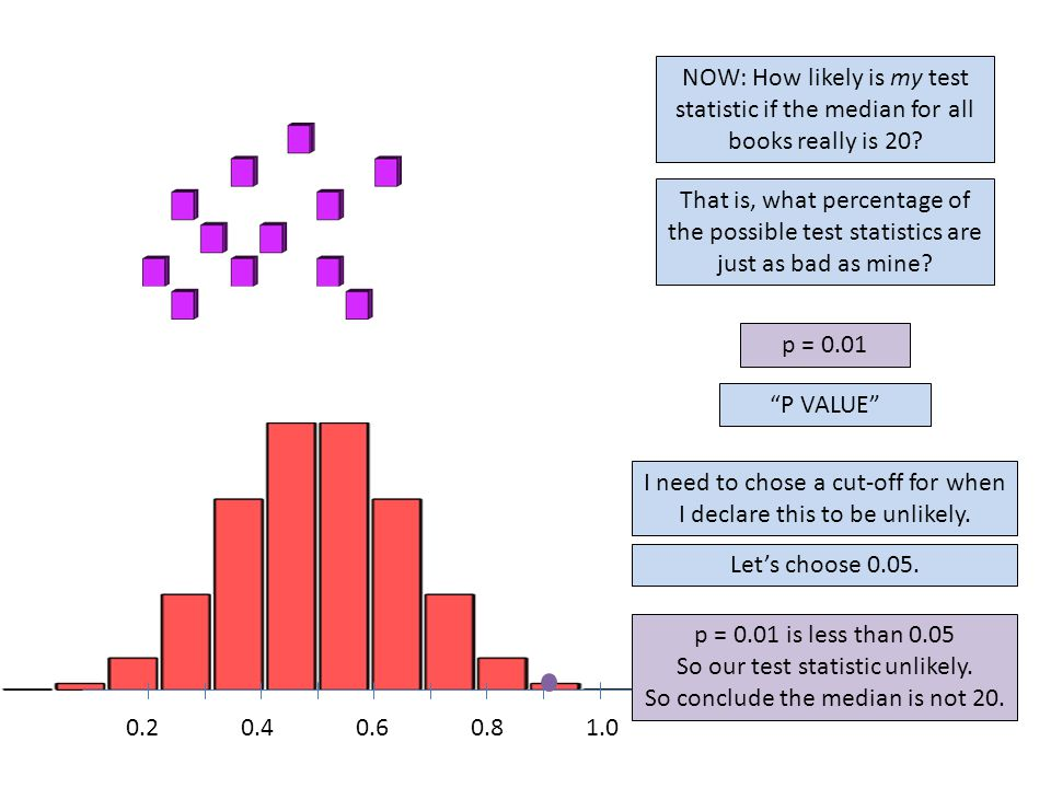 0.20.40.60.81.0 P VALUE p = 0.01 NOW: How likely is my test statistic if the median for all books really is 20.