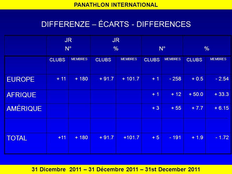 PANATHLON INTERNATIONAL 31 Dicembre 2011 – 31 Décembre 2011 – 31st December 2011 DIFFERENZE – ÉCARTS - DIFFERENCES JR N° JR %N°% CLUBS MEMBRES CLUBS MEMBRES CLUBS MEMBRES CLUBS MEMBRES EUROPE + 11+ 180+ 91.7+ 101.7+ 1- 258+ 0.5- 2.54 AFRIQUE + 1+ 12+ 50.0+ 33.3 AMÉRIQUE + 3+ 55+ 7.7+ 6.15 TOTAL +11+ 180+ 91.7+101.7+ 5- 191+ 1.9- 1.72