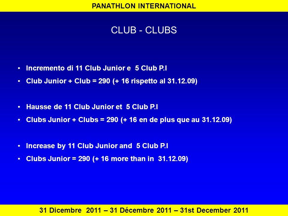 PANATHLON INTERNATIONAL 31 Dicembre 2011 – 31 Décembre 2011 – 31st December 2011 CLUB - CLUBS Incremento di 11 Club Junior e 5 Club P.I Club Junior + Club = 290 (+ 16 rispetto al 31.12.09) Hausse de 11 Club Junior et 5 Club P.I Clubs Junior + Clubs = 290 (+ 16 en de plus que au 31.12.09) Increase by 11 Club Junior and 5 Club P.I Clubs Junior = 290 (+ 16 more than in 31.12.09)