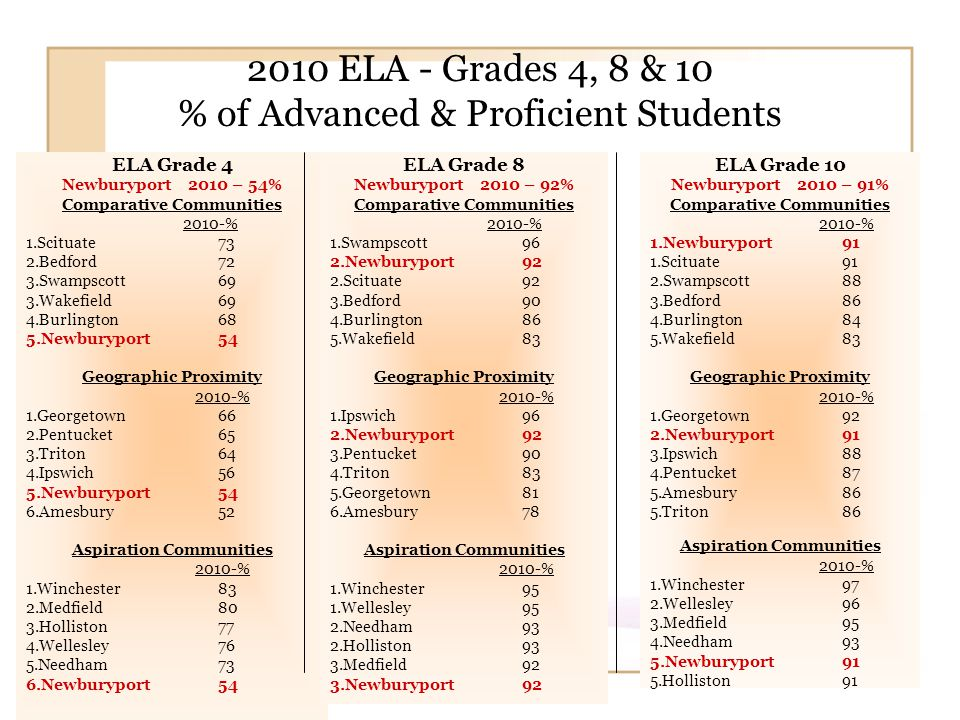 2010 ELA - Grades 4, 8 & 10 % of Advanced & Proficient Students ELA Grade 10 Newburyport 2010 – 91% Comparative Communities 2010-% 1.Newburyport91 1.Scituate 91 2.Swampscott88 3.Bedford86 4.Burlington84 5.Wakefield83 Geographic Proximity 2010-% 1.Georgetown92 2.Newburyport91 3.Ipswich 88 4.Pentucket87 5.Amesbury86 5.Triton86 Aspiration Communities 2010-% 1.Winchester 97 2.Wellesley96 3.Medfield95 4.Needham93 5.Newburyport91 5.Holliston91 ELA Grade 4 Newburyport 2010 – 54% Comparative Communities 2010-% 1.Scituate 73 2.Bedford 72 3.Swampscott69 3.Wakefield69 4.Burlington68 5.Newburyport54 Geographic Proximity 2010-% 1.Georgetown66 2.Pentucket65 3.Triton64 4.Ipswich 56 5.Newburyport54 6.Amesbury52 Aspiration Communities 2010-% 1.Winchester 83 2.Medfield80 3.Holliston77 4.Wellesley76 5.Needham73 6.Newburyport54 ELA Grade 8 Newburyport 2010 – 92% Comparative Communities 2010-% 1.Swampscott96 2.Newburyport92 2.Scituate 92 3.Bedford90 4.Burlington86 5.Wakefield83 Geographic Proximity 2010-% 1.Ipswich 96 2.Newburyport92 3.Pentucket90 4.Triton83 5.Georgetown81 6.Amesbury78 Aspiration Communities 2010-% 1.Winchester 95 1.Wellesley95 2.Needham93 2.Holliston93 3.Medfield92 3.Newburyport92