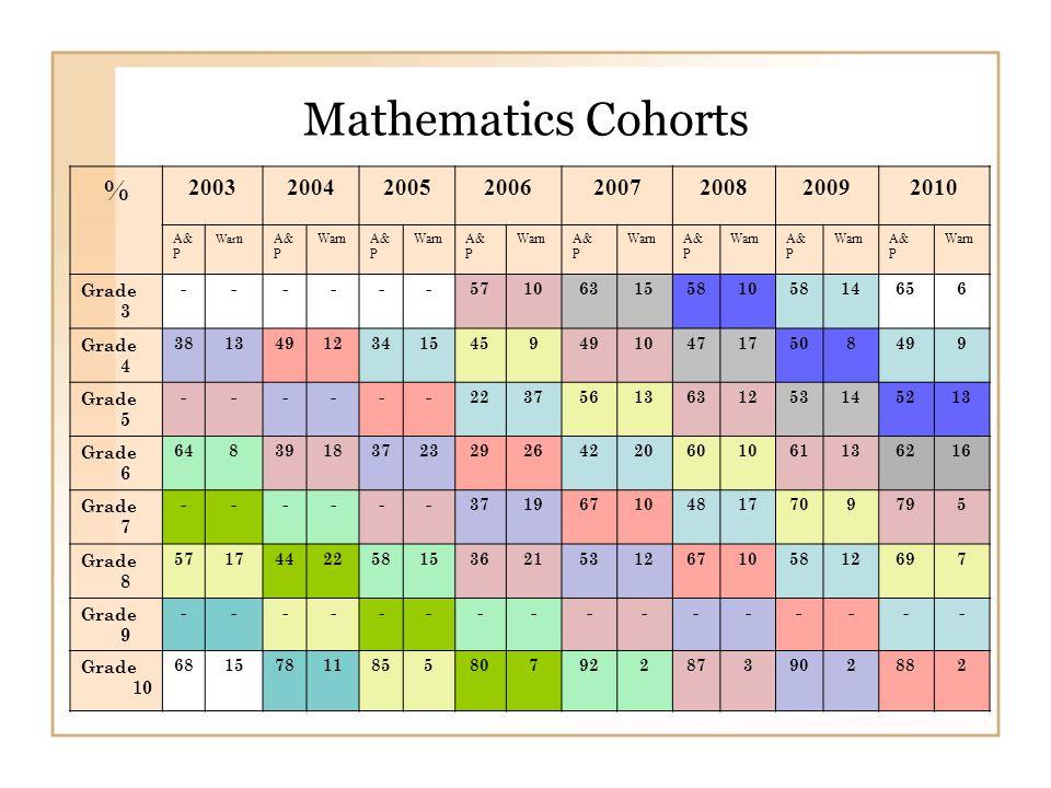 Mathematics Cohorts % 20032004200520062007200820092010 A& P War nA& P WarnA& P WarnA& P WarnA& P WarnA& P WarnA& P WarnA& P Warn Grade 3 ------5710631558105814656 Grade 4 38134912341545949104717508499 Grade 5 ------22375613631253145213 Grade 6 6483918372329264220601061136216 Grade 7 ------371967104817709795 Grade 8 5717442258153621531267105812697 Grade 9 ---------------- Grade 10 68157811855807922873902882