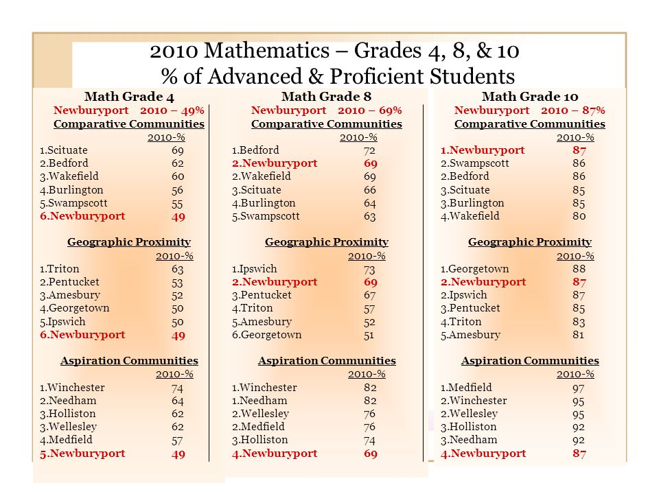 2010 Mathematics – Grades 4, 8, & 10 % of Advanced & Proficient Students Math Grade 10 Newburyport 2010 – 87% Comparative Communities 2010-% 1.Newburyport87 2.Swampscott86 2.Bedford86 3.Scituate 85 3.Burlington85 4.Wakefield80 Geographic Proximity 2010-% 1.Georgetown88 2.Newburyport87 2.Ipswich 87 3.Pentucket85 4.Triton83 5.Amesbury81 Aspiration Communities 2010-% 1.Medfield97 2.Winchester 95 2.Wellesley95 3.Holliston92 3.Needham92 4.Newburyport87 Math Grade 4 Newburyport 2010 – 49% Comparative Communities 2010-% 1.Scituate 69 2.Bedford 62 3.Wakefield60 4.Burlington56 5.Swampscott55 6.Newburyport49 Geographic Proximity 2010-% 1.Triton63 2.Pentucket53 3.Amesbury52 4.Georgetown50 5.Ipswich 50 6.Newburyport49 Aspiration Communities 2010-% 1.Winchester 74 2.Needham64 3.Holliston62 3.Wellesley62 4.Medfield57 5.Newburyport49 Math Grade 8 Newburyport 2010 – 69% Comparative Communities 2010-% 1.Bedford72 2.Newburyport69 2.Wakefield69 3.Scituate 66 4.Burlington64 5.Swampscott63 Geographic Proximity 2010-% 1.Ipswich 73 2.Newburyport69 3.Pentucket67 4.Triton57 5.Amesbury52 6.Georgetown51 Aspiration Communities 2010-% 1.Winchester 82 1.Needham82 2.Wellesley76 2.Medfield76 3.Holliston74 4.Newburyport69