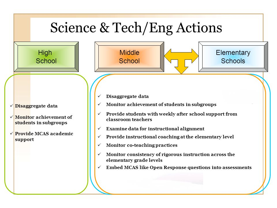 Science & Tech/Eng Actions High School Disaggregate data Monitor achievement of students in subgroups Provide MCAS academic support Middle School Disaggregate data Monitor achievement of students in subgroups Provide students with weekly after school support from classroom teachers Examine data for instructional alignment Provide instructional coaching at the elementary level Monitor co-teaching practices Monitor consistency of rigorous instruction across the elementary grade levels Embed MCAS like Open Response questions into assessments Elementary Schools