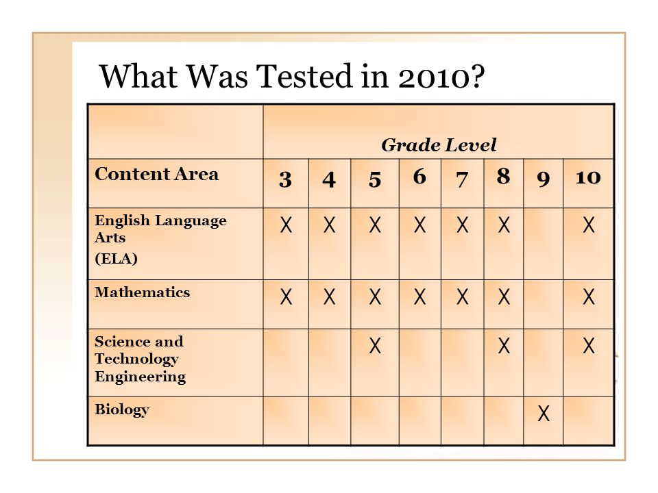 Mathematics 2010 - Grades 3, 4, 5 % of Students at each Performance Level