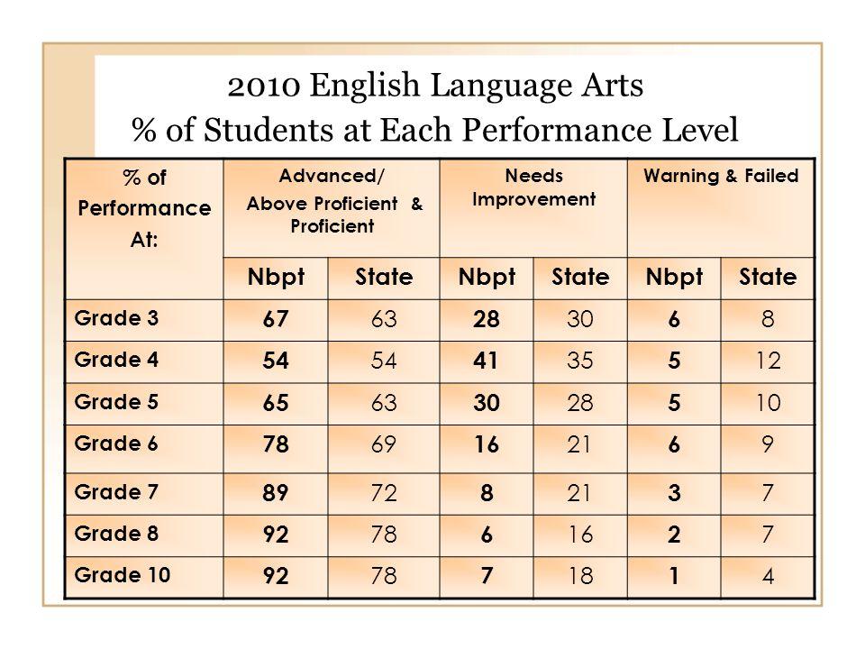 English Language Arts 2010 % of Students at each Performance Level Grades 3, 4, 5