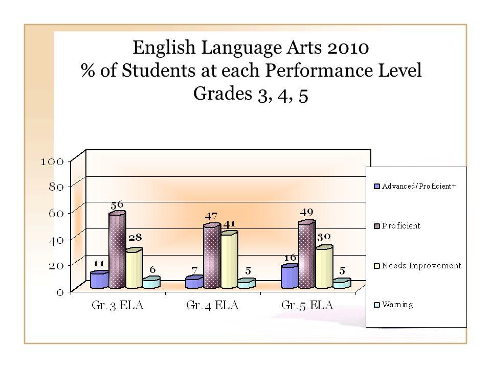 English Language Arts 2010 % of Students at each Performance Level Grades 6, 7, 8, 10