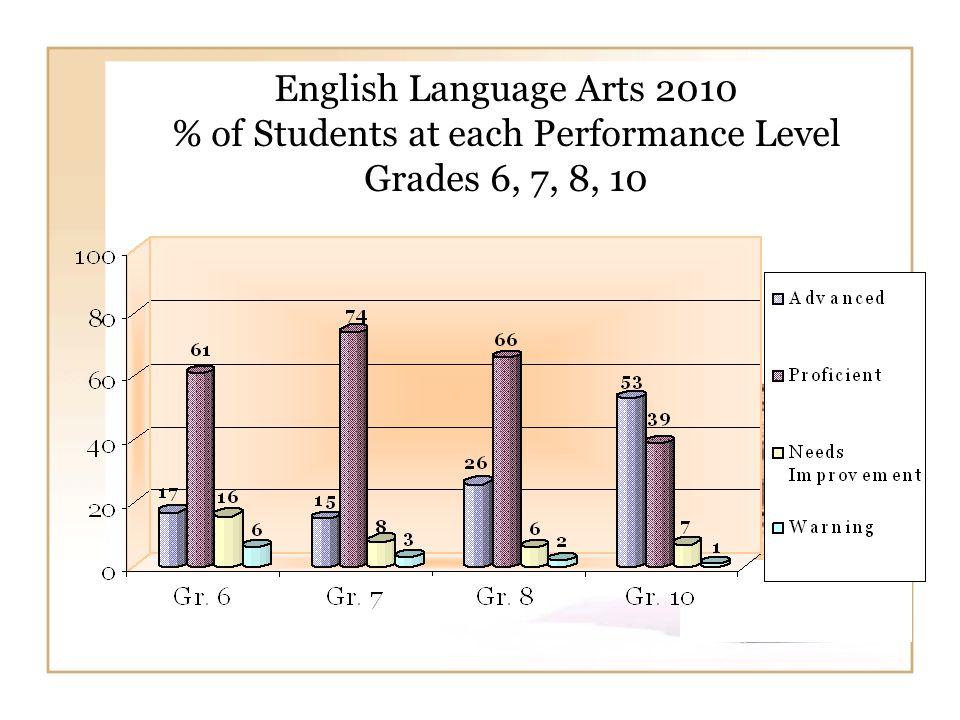 ELA 2010 Needs Improvement Students Grade 3 (28%), Grade 4 (40%), & Grade 5 (30%) Detailed Distribution Upper to Lower Band (# of Students) Gr.3 = 13% Gr.4 = 11% Gr.5 = 8% Gr.3 = 1% Gr.4 = 8% Gr.5 = 7% Number of Students Gr.3 = 12% Gr.4 = 14% Gr.5 = 12% Gr.3 = 1% Gr.4 = 7% Gr.5 = 2% Total NI Gr.3 = 28% Gr.4 = 41% Gr.5 = 30%
