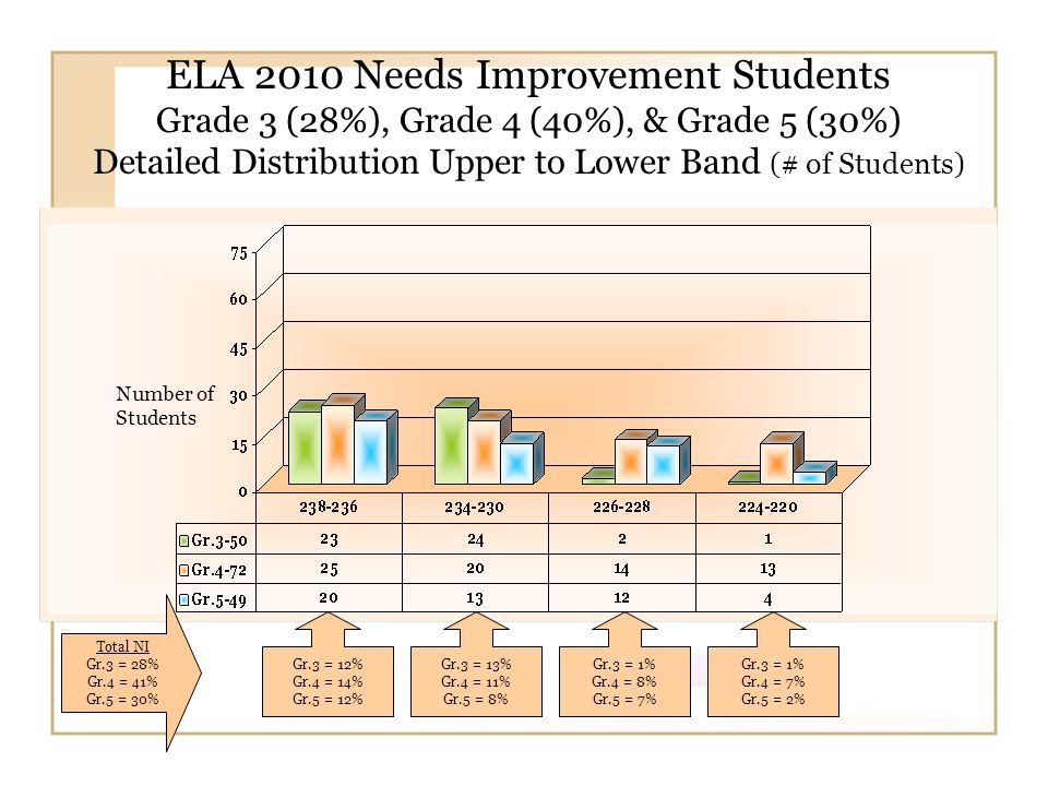 ELA 2010 Needs Improvement Students Grade 3 (28%), Grade 4 (40%), & Grade 5 (30%) Detailed Distribution Upper to Lower Band (# of Students) Gr.3 = 13% Gr.4 = 11% Gr.5 = 8% Gr.3 = 1% Gr.4 = 8% Gr.5 = 7% Number of Students Gr.3 = 12% Gr.4 = 14% Gr.5 = 12% Gr.3 = 1% Gr.4 = 7% Gr.5 = 2% Total NI Gr.3 = 28% Gr.4 = 41% Gr.5 = 30%