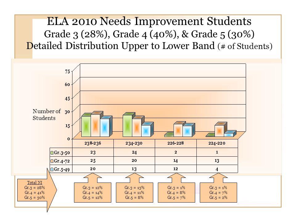 Number of Students ELA 2010 Needs Improvement Students Grade 6 (16%), Grade 7 (8%), & Grade 8 (6%) Detailed Distribution Upper to Lower Band (# of Students) Gr.6 = 4% Gr.7= 3% Gr.8 = 3% Gr.6 =2% Gr.7 = 1% Gr.8 = 0% Gr.6= 6% Gr.7 = 3% Gr.8= 2% Gr.6 =3% Gr.7 = 1% Gr.8 = 1% Total NI Gr.6 = 16% Gr.7 = 8% Gr.7 = 6%