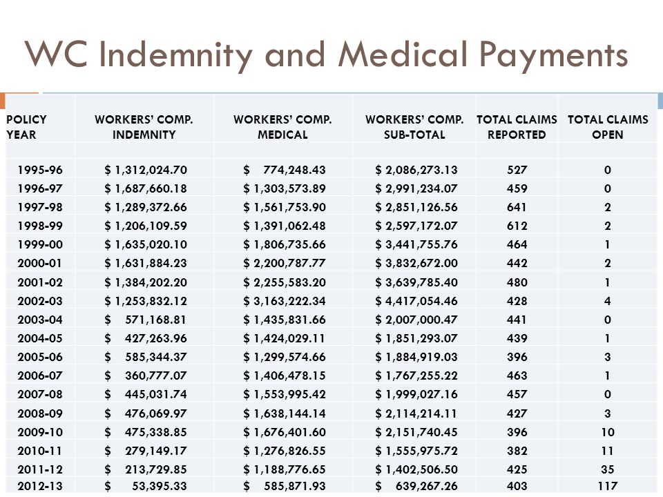WC Indemnity and Medical Payments POLICY YEAR WORKERS' COMP. INDEMNITY WORKERS' COMP. MEDICAL WORKERS' COMP. SUB-TOTAL TOTAL CLAIMS REPORTED TOTAL CLA