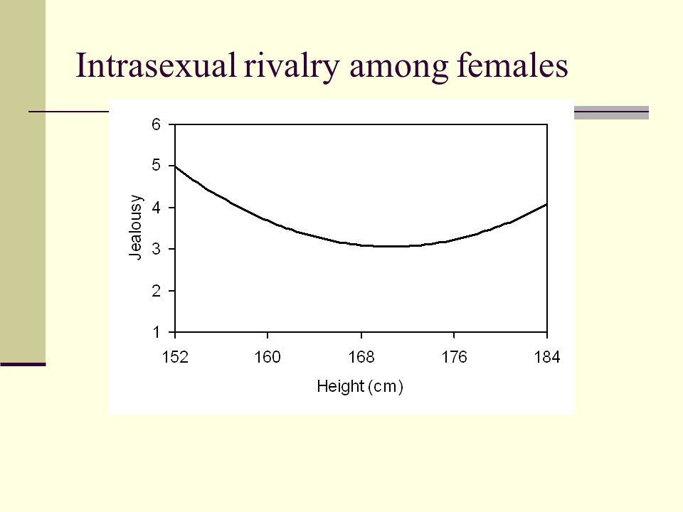 Intrasexual rivalry among females