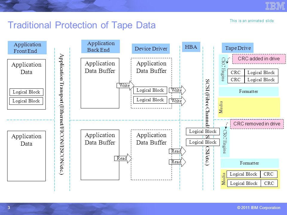 © 2011 IBM Corporation3 Application Data Media CRC Engine Application Data Buffer Traditional Protection of Tape Data Application Data Buffer Logical Block Application Back End Device Driver HBA Tape Drive Write SCSI (Fibre Channel/SAS/pSCSI/etc.) Formatter Logical BlockCRCLogical BlockCRC Application Data Buffer Logical Block Read Formatter Media Logical BlockCRCLogical BlockCRC This is an animated slide Application Data Application Front End Application Transport (Ethernet/FICON/ESCON/etc.) Logical Block CRC added in drive CRC removed in drive