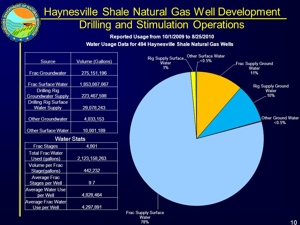 Reported Usage from 10/1/2009 to 8/25/2010 Water Usage Data for 494 Haynesville Shale Natural Gas Wells Water Stats SourceVolume (Gallons) Frac Groundwater275,151,196 Frac Surface Water1,853,007,067 Drilling Rig Groundwater Supply223,467,598 Drilling Rig Surface Water Supply29,078,243 Other Groundwater4,033,153 Other Surface Water10,001,189 Frac Stages4,801 Total Frac Water Used (gallons)2,123,158,263 Volume per Frac Stage(gallons)442,232 Average Frac Stages per Well9.7 Average Water Use per Well4,828,464 Average Frac Water Use per Well4,297,891 Haynesville Shale Natural Gas Well Development Drilling and Stimulation Operations 10