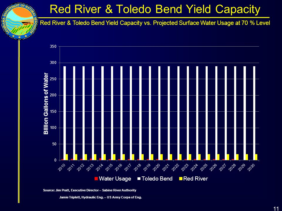 11 Red River & Toledo Bend Yield Capacity Source: Jim Pratt, Executive Director – Sabine River Authority Jamie Triplett, Hydraulic Eng.