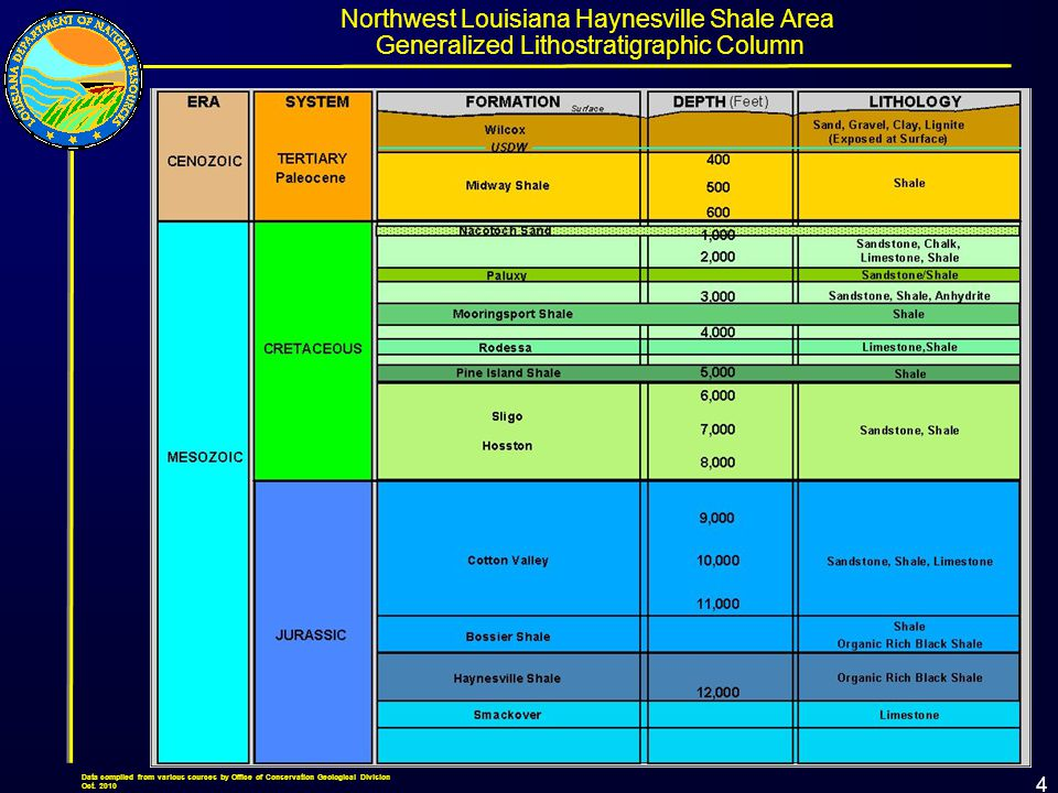 4 Generalized Lithostratigraphic Column Northwest Louisiana Haynesville Shale Area Data compiled from various sources by Office of Conservation Geological Division Oct.