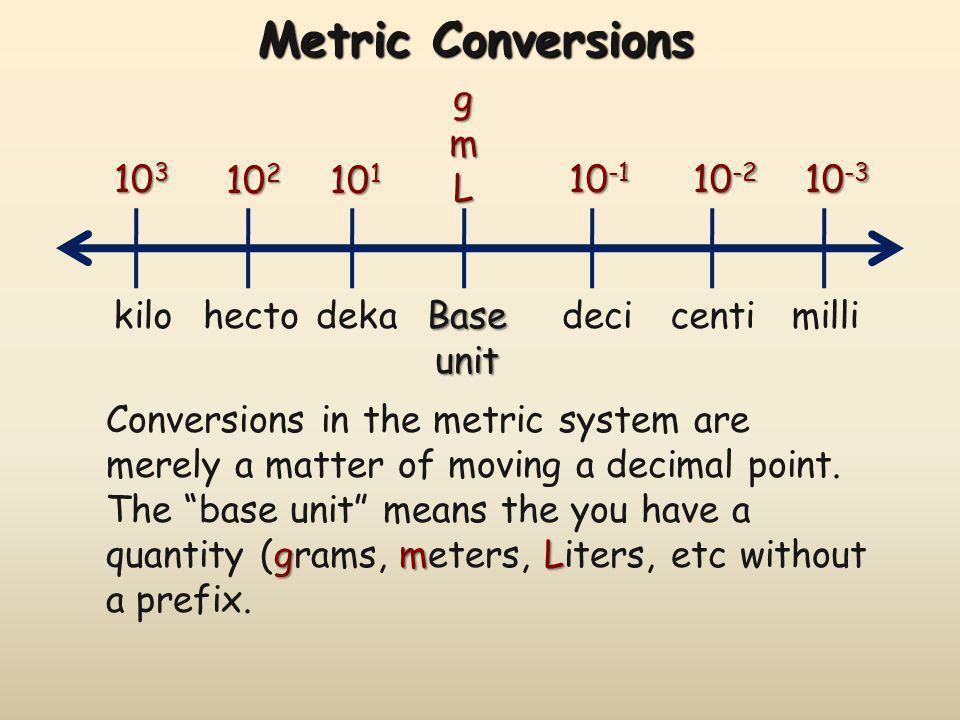 Problem #8 Convert935 mg to cg Convert 935 mg to cg 935 mg = cg mg cg 10 1 93.5 = 9.35x10 1 cg