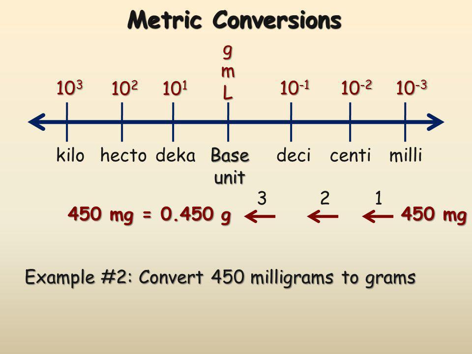 Metric Conversions gmL 10 -1 10 -2 10 -3 10 1 10 2 10 3 Baseunit decicentimillidekahectokilo Example #3: Convert 20 kilograms to milligrams 20 kg 1 23 456 20 kg = 20 000 000 mg