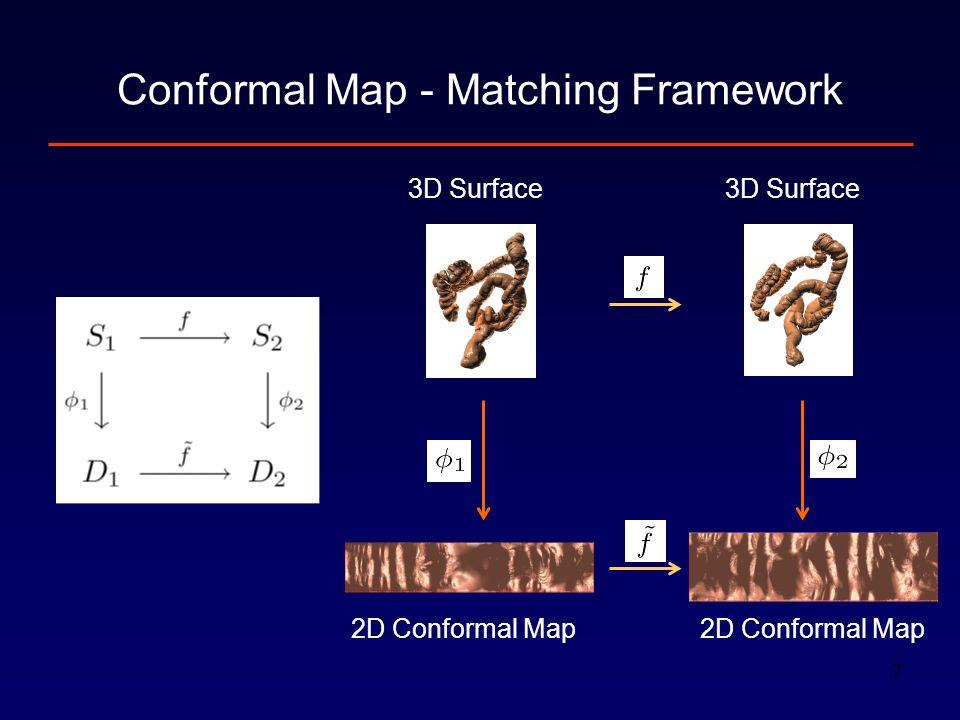 7 Conformal Map - Matching Framework 3D Surface 2D Conformal Map 3D Surface 2D Conformal Map