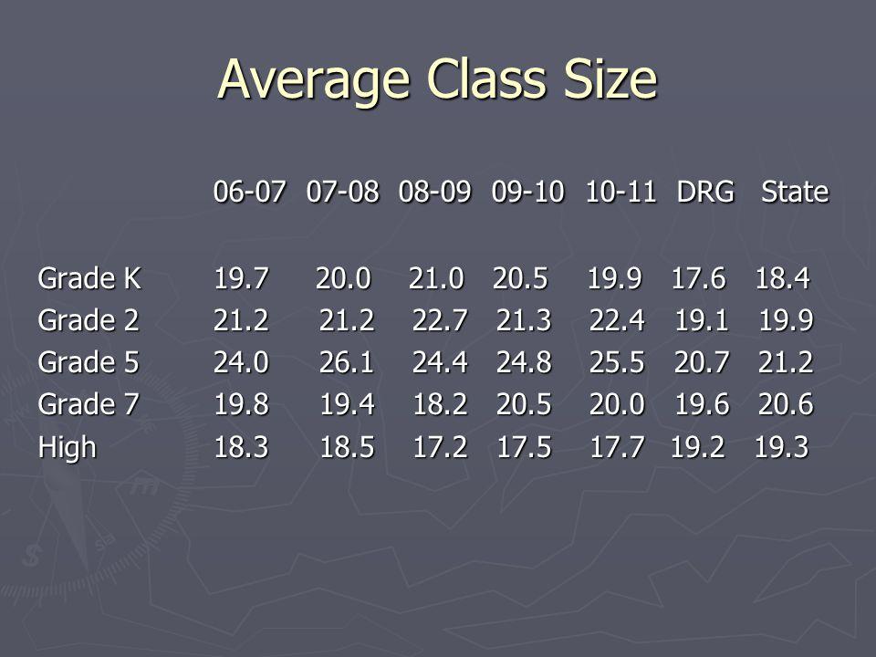 Average Class Size 06-07 07-08 08-09 09-10 10-11 DRG State Grade K19.7 20.0 21.0 20.5 19.9 17.6 18.4 Grade 221.2 21.2 22.7 21.3 22.4 19.1 19.9 Grade 524.0 26.1 24.4 24.8 25.5 20.7 21.2 Grade 719.8 19.4 18.2 20.5 20.0 19.6 20.6 High18.3 18.5 17.2 17.5 17.7 19.2 19.3