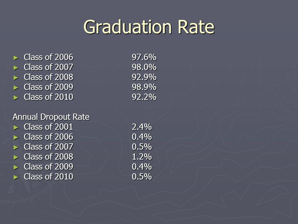 Graduation Rate ► Class of 200697.6% ► Class of 200798.0% ► Class of 200892.9% ► Class of 200998.9% ► Class of 201092.2% Annual Dropout Rate ► Class of 2001 2.4% ► Class of 2006 0.4% ► Class of 2007 0.5% ► Class of 20081.2% ► Class of 20090.4% ► Class of 20100.5%