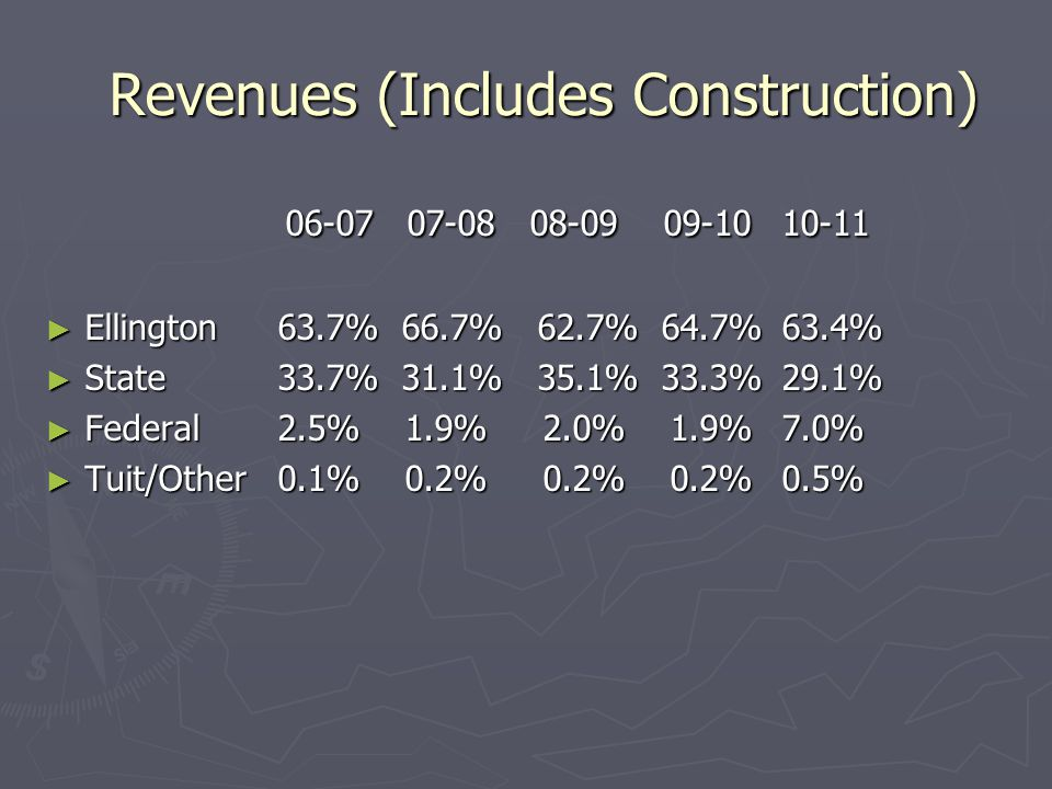 Revenues (Includes Construction) Revenues (Includes Construction) 06-07 07-08 08-09 09-1010-11 06-07 07-08 08-09 09-1010-11 ► Ellington 63.7% 66.7% 62