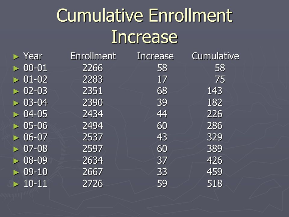 Cumulative Enrollment Increase ► YearEnrollment Increase Cumulative ► 00-01 22665858 ► 01-02 22831775 ► 02-03 235168 143 ► 03-04 239039 182 ► 04-05 24