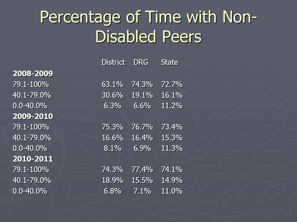 Percentage of Time with Non- Disabled Peers District DRGState 2008-2009 79.1-100%63.1%74.3%72.7% 40.1-79.0%30.6%19.1%16.1% 0.0-40.0% 6.3% 6.6%11.2% 20