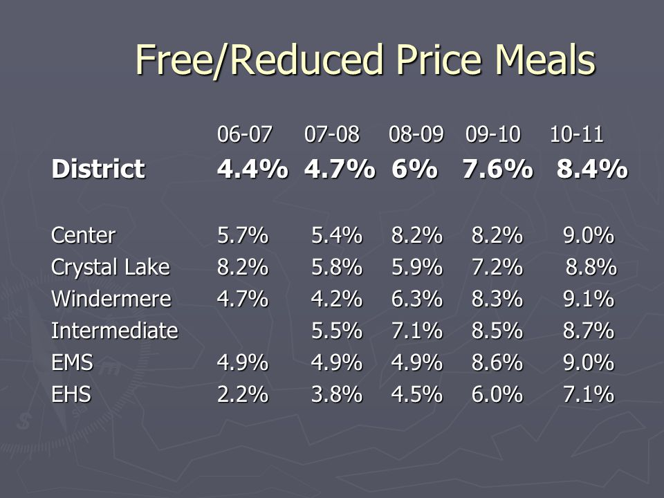 Free/Reduced Price Meals 06-07 07-08 08-09 09-1010-11 District 4.4% 4.7% 6% 7.6% 8.4% Center5.7% 5.4% 8.2% 8.2% 9.0% Crystal Lake8.2% 5.8% 5.9% 7.2% 8