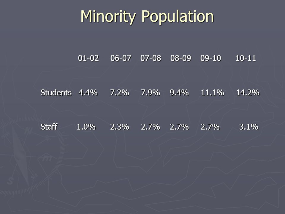 Minority Population Minority Population 01-02 06-07 07-08 08-09 09-10 10-11 01-02 06-07 07-08 08-09 09-10 10-11 Students 4.4% 7.2% 7.9% 9.4% 11.1% 14.