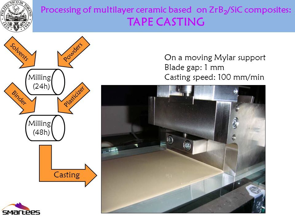 Processing of multilayer ceramic based on ZrB 2 /SiC composites: TAPE CASTING Drying at room temperature Stacking ( Glue made of water/ethanol/PVA) 60 mm 12 mm 10 layers ≈ 1 mm Final multilayer structure