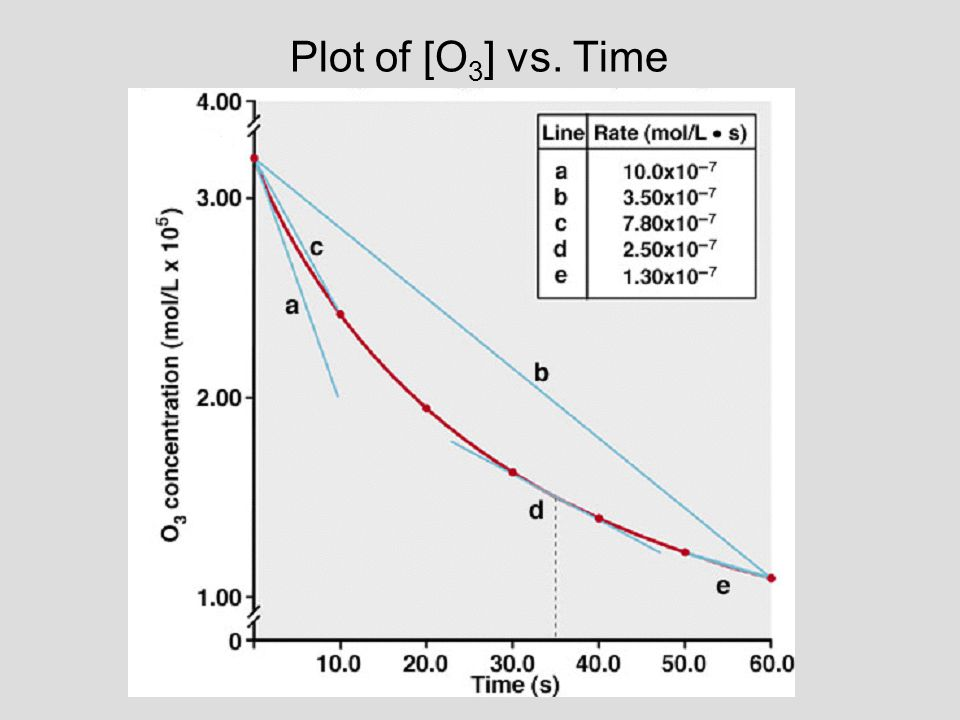 Plot of [O 3 ] vs. Time