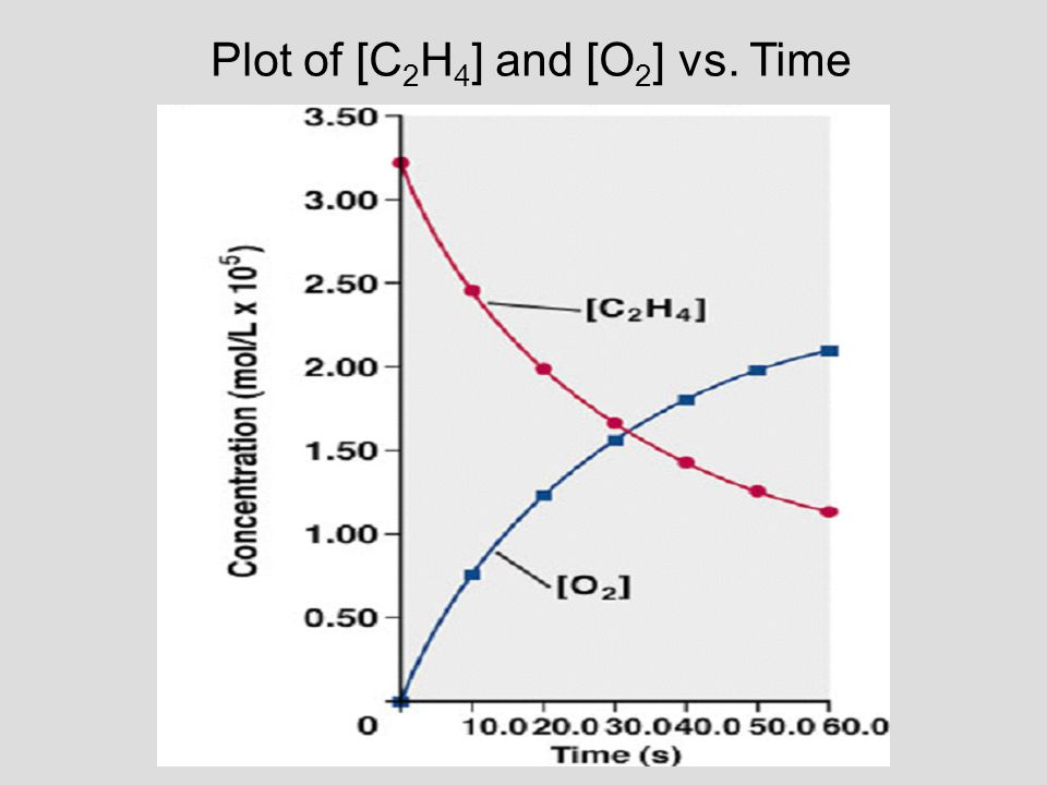Plot of [C 2 H 4 ] and [O 2 ] vs. Time