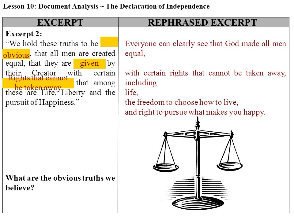 EXCERPTREPHRASED EXCERPT Excerpt 2: We hold these truths to be self- evident, that all men are created equal, that they are endowed by their Creator with certain unalienable Rights, that among these are Life, Liberty and the pursuit of Happiness. obvious given Rights that cannot be taken away Everyone can clearly see that God made all men equal, with certain rights that cannot be taken away, including life, the freedom to choose how to live, and right to pursue what makes you happy.