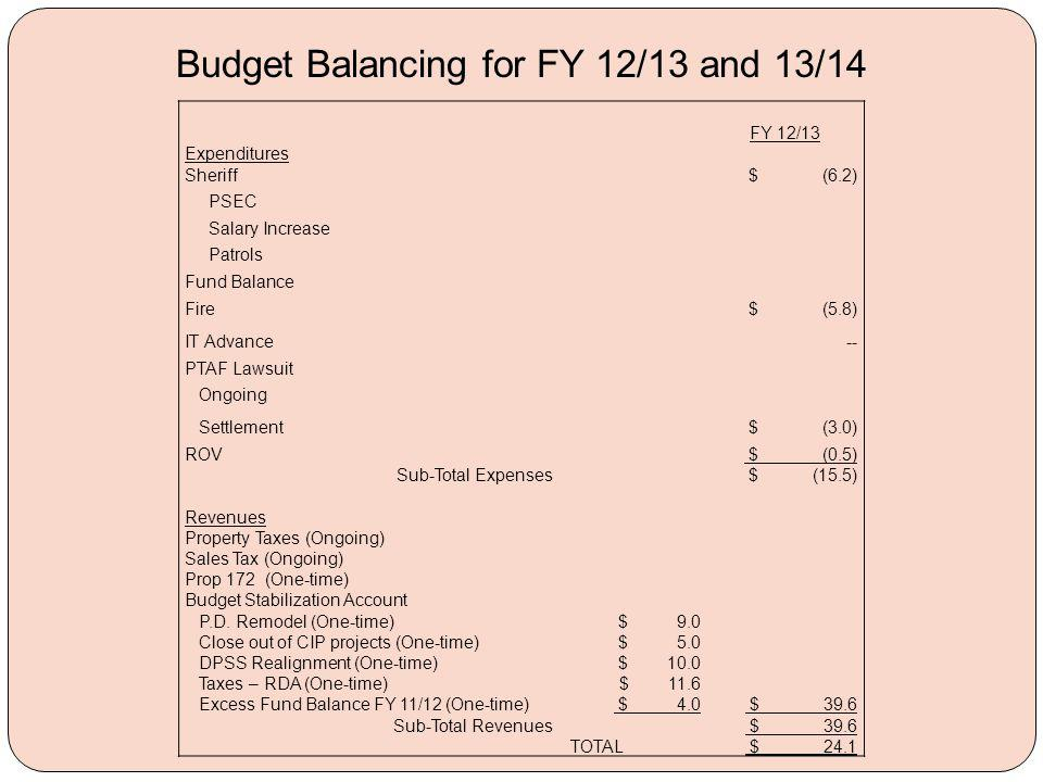 Budget Balancing for FY 12/13 and 13/14 FY 12/13 Expenditures Sheriff $ (6.2) PSEC Salary Increase Patrols Fund Balance Fire $ (5.8) IT Advance -- PTAF Lawsuit Ongoing Settlement $ (3.0) ROV $ (0.5) Sub-Total Expenses $ (15.5) Revenues Property Taxes (Ongoing) Sales Tax (Ongoing) Prop 172 (One-time) Budget Stabilization Account P.D.