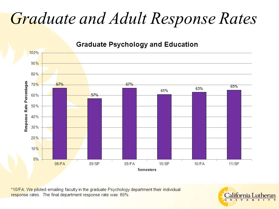 Graduate and Adult Response Rates *10/FA/A: We piloted emailing one faculty member who teaches in ADEP and MBA their individual response rates.