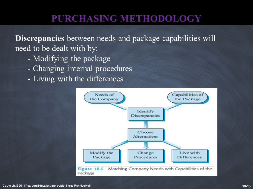 Copyright © 2011 Pearson Education, Inc. publishing as Prentice Hall 10-16 PURCHASING METHODOLOGY Discrepancies between needs and package capabilities