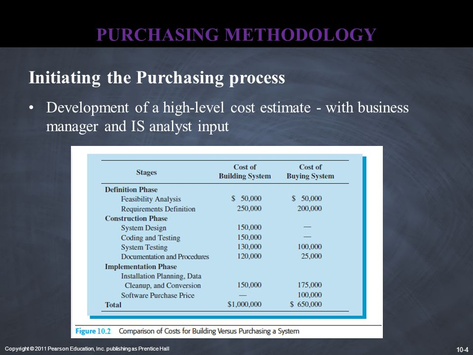 Copyright © 2011 Pearson Education, Inc. publishing as Prentice Hall 10-4 PURCHASING METHODOLOGY Development of a high-level cost estimate - with busi