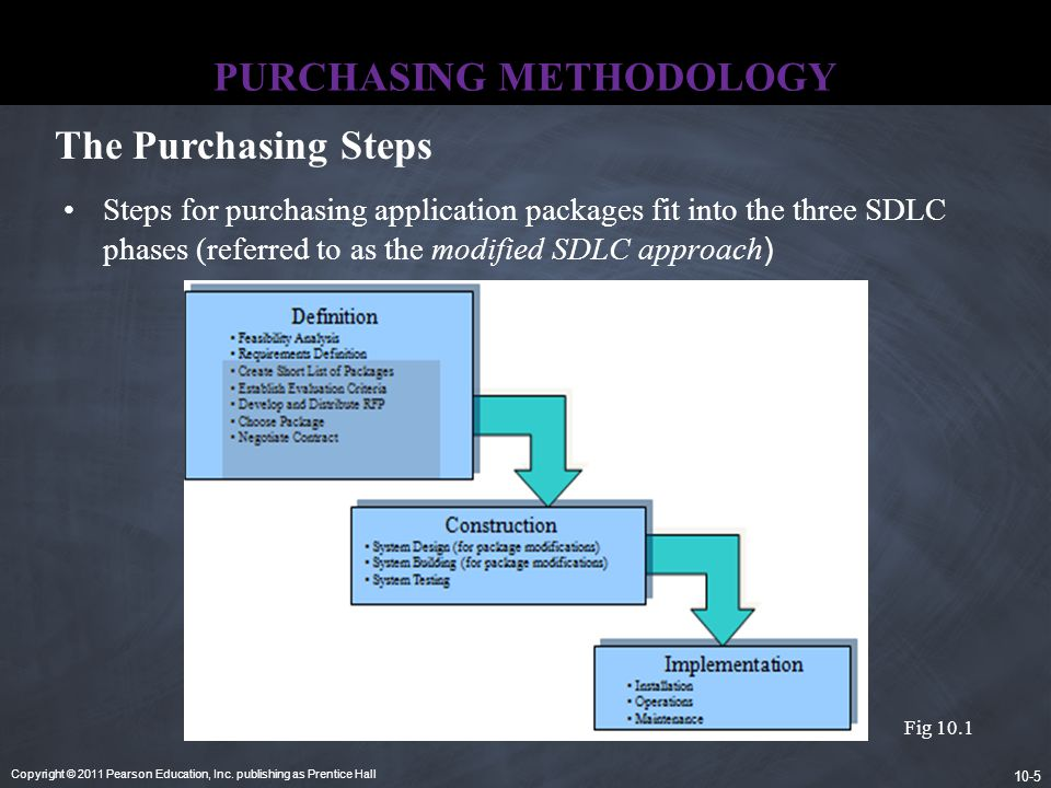 Copyright © 2011 Pearson Education, Inc. publishing as Prentice Hall 10-5 PURCHASING METHODOLOGY Steps for purchasing application packages fit into th