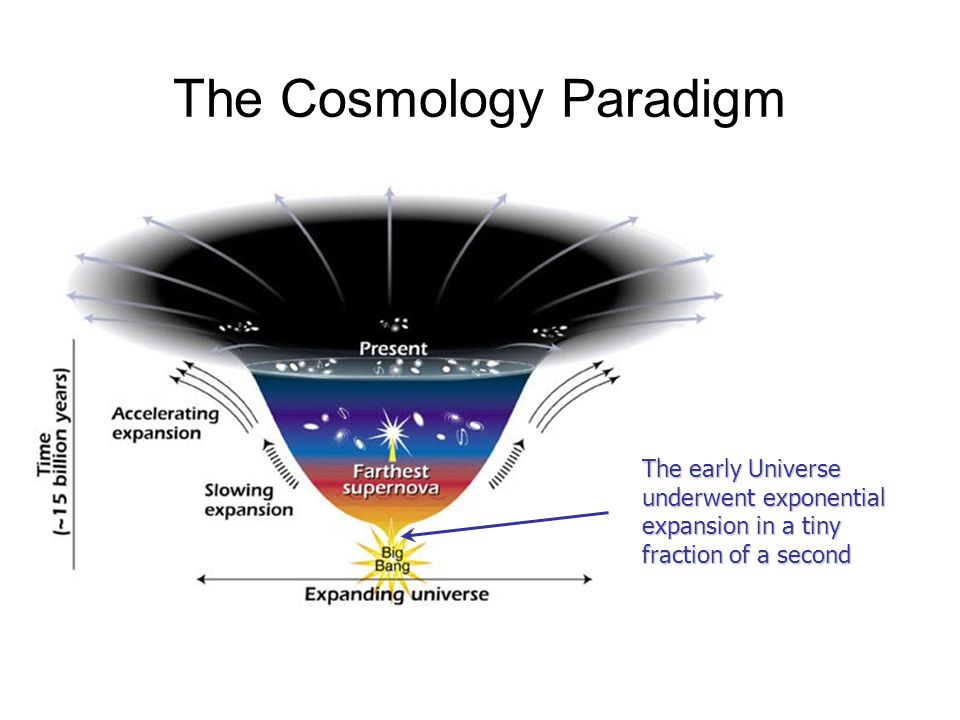 The Cosmology Paradigm The early Universe underwent exponential expansion in a tiny fraction of a second