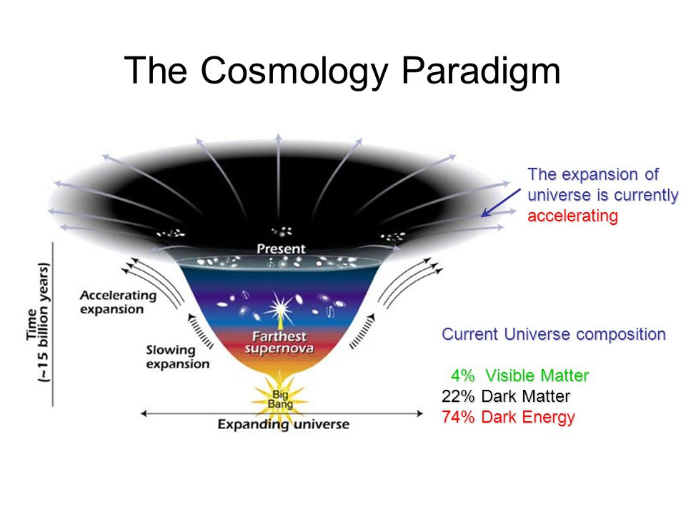 The Cosmology Paradigm Current Universe composition 4% Visible Matter 4% Visible Matter 22% Dark Matter 74% Dark Energy The expansion of universe is c