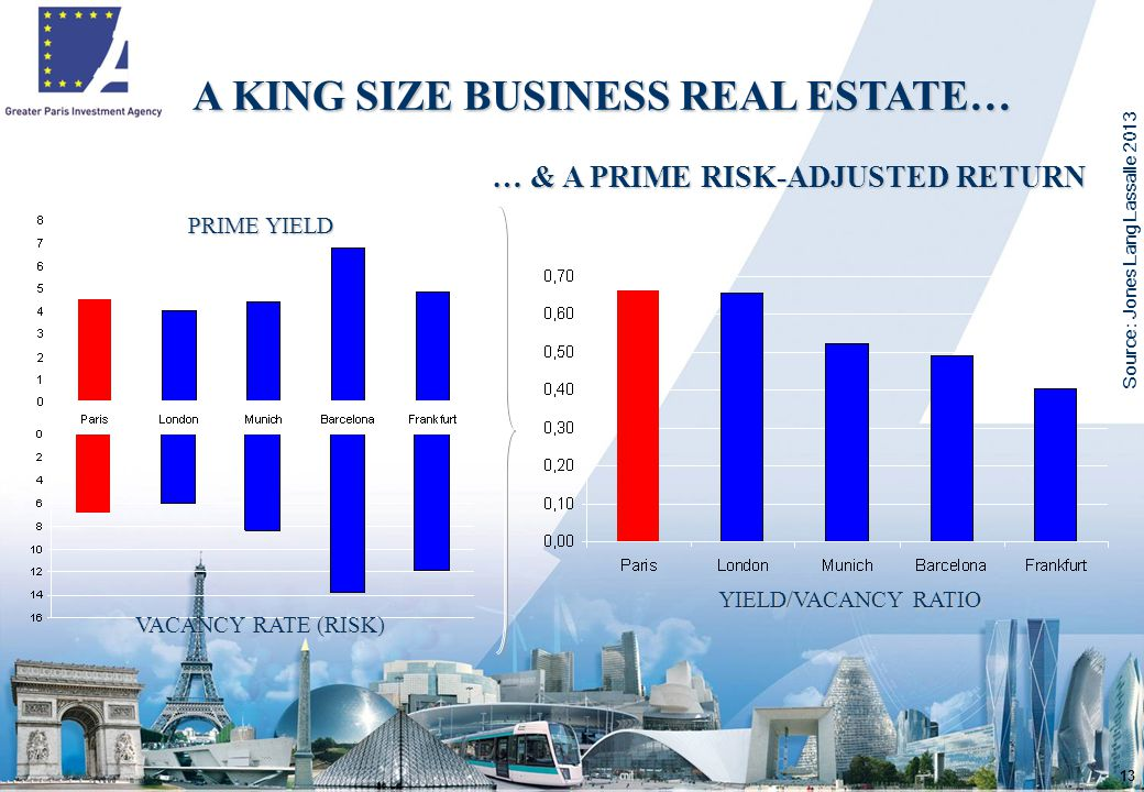 13 A KING SIZE BUSINESS REAL ESTATE… … & A PRIME RISK-ADJUSTED RETURN PRIME YIELD VACANCY RATE (RISK) YIELD/VACANCY RATIO Source : Jones Lang Lassalle 2013