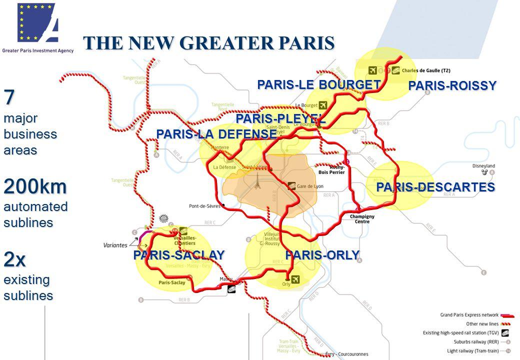 THE NEW GREATER PARIS 7 major business areas 200kmautomatedsublines2x existing sublines PARIS-SACLAYPARIS-ORLY PARIS-PLEYEL PARIS-LE BOURGET PARIS-ROISSY PARIS-DESCARTES PARIS-LA DEFENSE