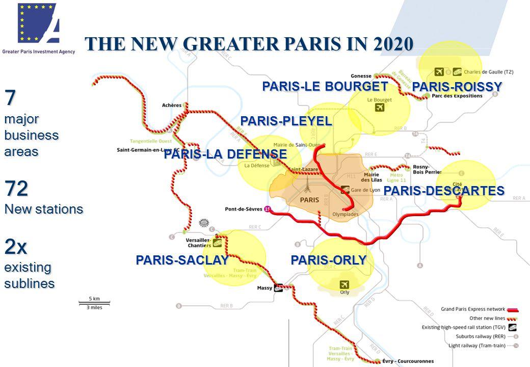 THE NEW GREATER PARIS IN 2020 7 major business areas 72 New stations 2x existing sublines PARIS-LA DEFENSE PARIS-PLEYEL PARIS-LE BOURGET PARIS-ROISSY PARIS-SACLAYPARIS-ORLY PARIS-DESCARTES