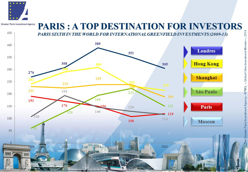 Londres Shanghai Hong Kong Moscou Paris São Paulo PARIS : A TOP DESTINATION FOR INVESTORS PARIS SIXTH IN THE WORLD FOR INTERNATIONAL GREENFIELD INVESTMENTS (2009-13) © The Greater Paris Investment Agency - KPMG, « Global Cities Investment Monitor », 2014