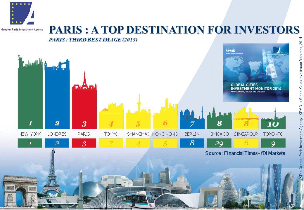 7 Source : Financial Times – fDi Markets PARIS : A TOP DESTINATION FOR INVESTORS PARIS : THIRD BEST IMAGE (2013)