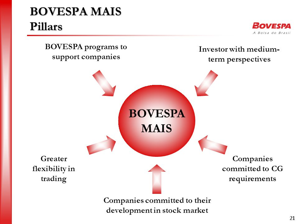 21 BOVESPA MAIS Pillars Companies committed to CG requirements BOVESPA programs to support companies Greater flexibility in trading Investor with medium- term perspectives Companies committed to their development in stock market BOVESPA MAIS