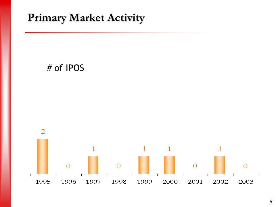 5 Primary Market Activity # of IPOS
