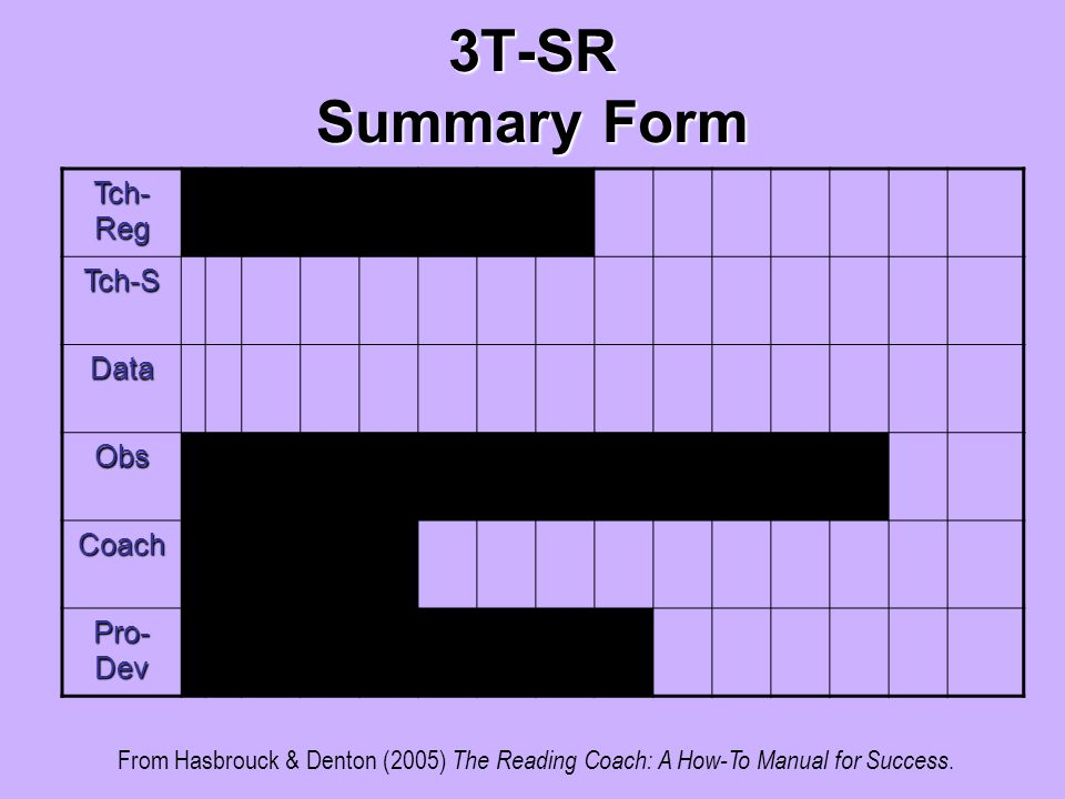 3T-SR Summary Form Tch- Reg Tch-S Data Obs Coach Pro- Dev From Hasbrouck & Denton (2005) The Reading Coach: A How-To Manual for Success.