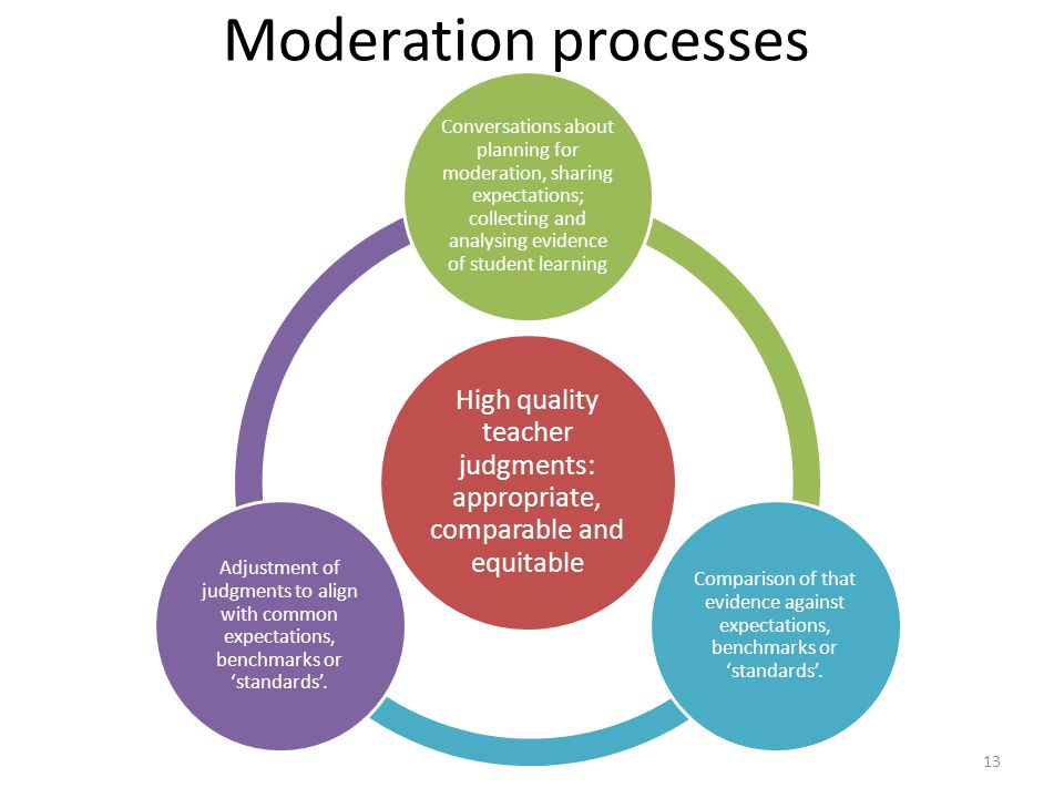 High quality teacher judgments: appropriate, comparable and equitable Conversations about planning for moderation, sharing expectations; collecting an